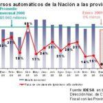 ECONOMÍA: 8% menos de coparticipación a las provincias en enero