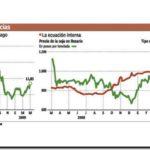 ELECCIONES 2009: Mejora el Gobierno con precios récord de la soja y garantiza un dólar estable. Oportuno viento de cola justo antes de los comicios