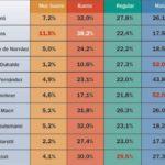 ENCUESTAS: Casi el 70% rechaza la gestión K y al 52,8% no le gusta el accionar de la oposición