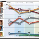 ENCUESTAS: La puja bonaerense, a 14 días de las legislativas. Los sondeos marcan polarización y paridad entre Kirchner y De Narváez