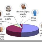 ENCUESTA: Lavagna, el ministro de Economía preferido de los empresarios