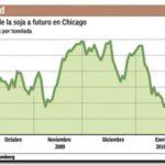 ECONOMÍA: Si la soja sigue bajando, ingresarían u$s 700 millones menos por retenciones
