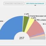ELECCIONES 2013: El Frente para la Victoria es la primera fuerza nacional