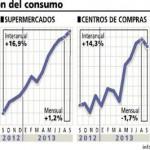 CONSUMO: Las ventas crecieron en los súper un 16,9% y 14,3% en los shopping