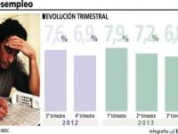 TRABAJO: La tasa de desempleo retrocedió hasta el 6,8 por ciento en el tercer trimestre