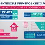 ANSeS: Récord histórico de sentencias resueltas en los primeros cinco meses del año