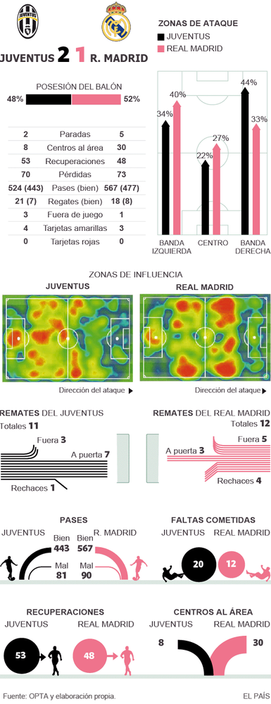 sumario juventus-real madrid