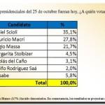 ENCUESTA: Scioli 35, 1%, Mauricio Macri 27,8% y Sergio Massa 21,7%
