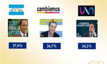 ELECCIONES 2015: Encuesta muestra a Massa pisándole los talones a Macri en la pelea por el segundo puesto