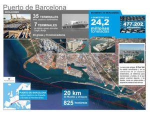 infografia-puerto-barcelona