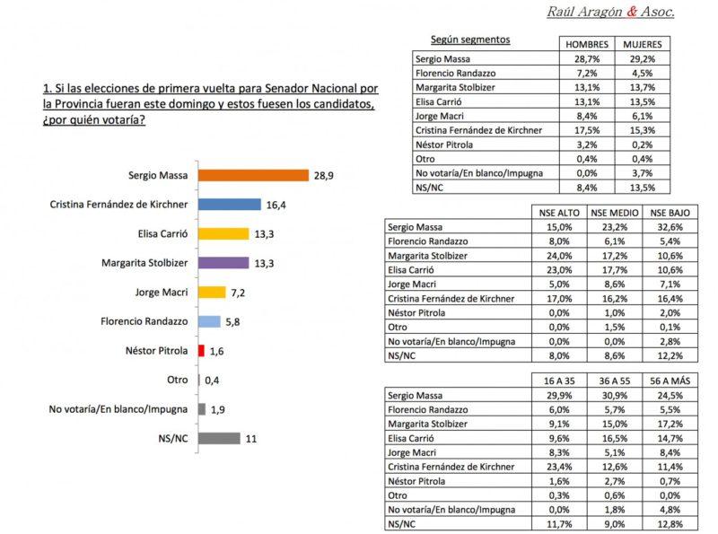 Encuesta: Massa y Cristina lideran y Randazzo está muy lejos