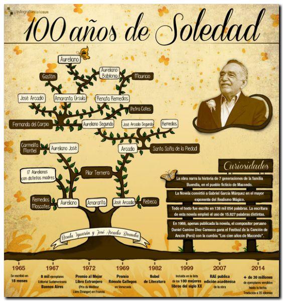 LITERATURA: «Cien años de soledad» 50 años después