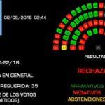 Se rechazó la ley de despenalización del aborto 38 a 31