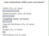 ENCUESTA: El alojamiento más elegido son los hoteles