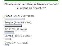 ENCUESTA: Los turistas eligen principalmente la playa