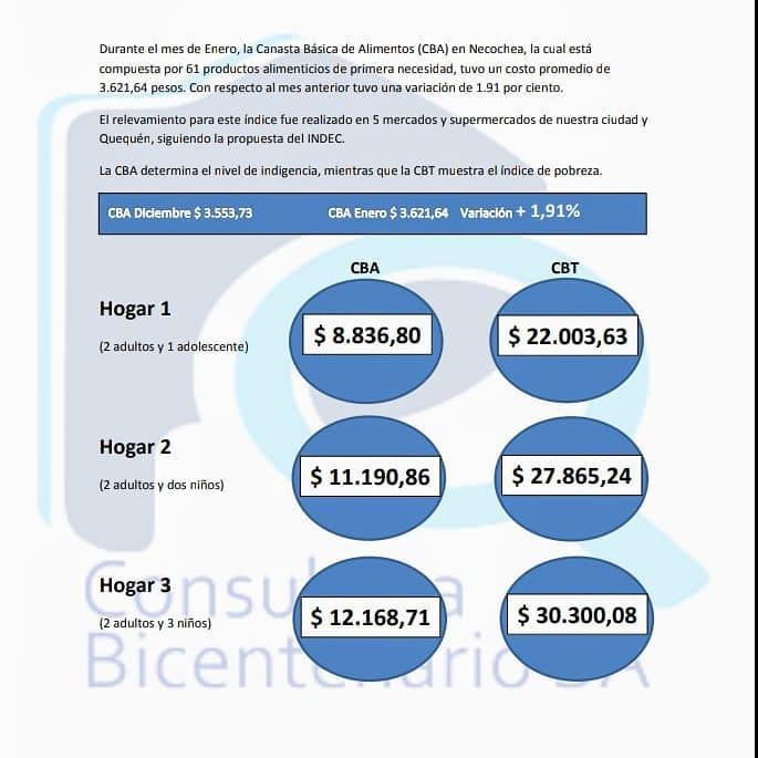 ECONOMÍA: Una familia tipo necesita 11 mil pesos para no ser indigente en Necochea