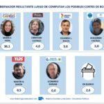 ELECCIONES 2019: Vidal necesita que Macri levante en Provincia