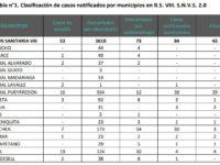 CORONAVIRUS: Región Sanitaria VIII informa la situación