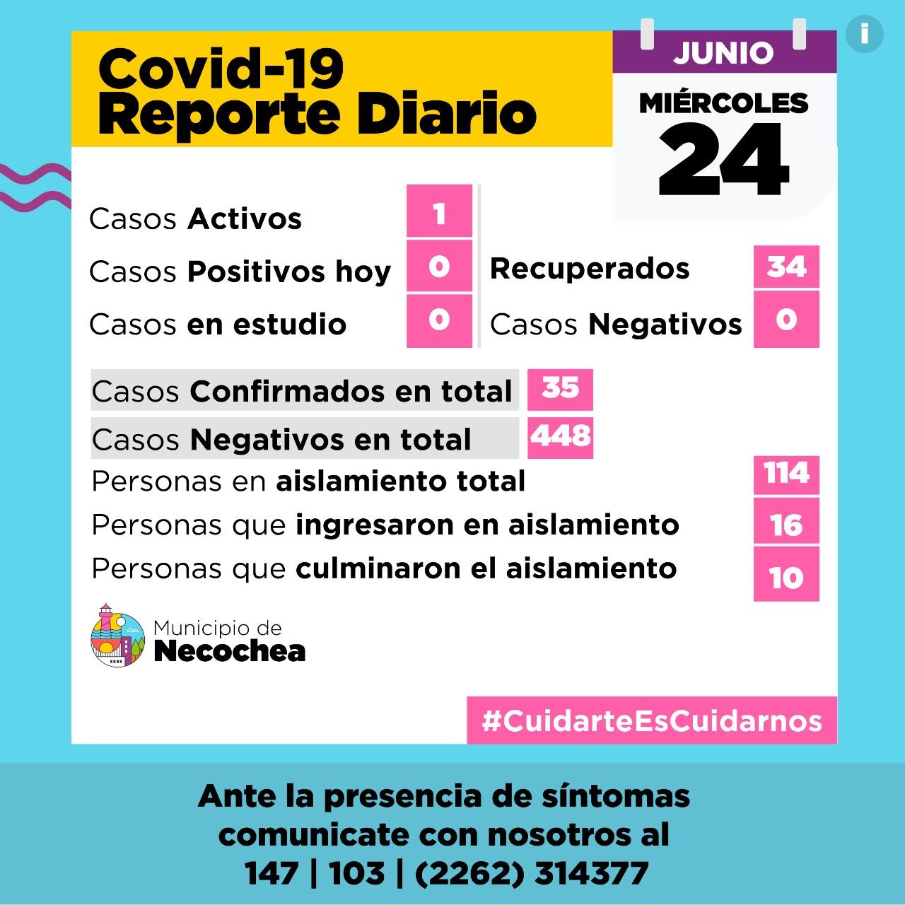 NECOCHEA: Solo un infectado de Covid 19
