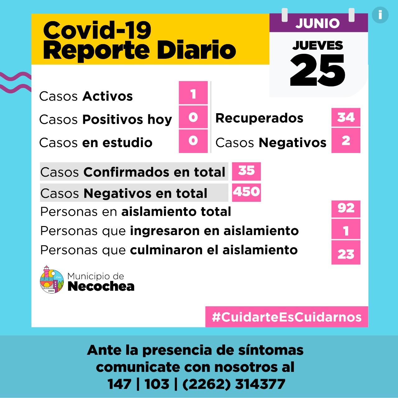 NECOCHEA: Positivos resultados por el Covid 19