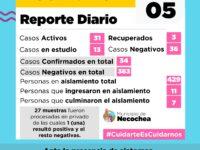 COVID 19: Dos casos positivos en el día de hoy en Necochea