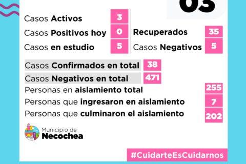 NECOCHEA: Siguen siendo 3 los positivos de Covid 19