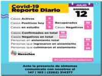 NECOCHEA: No quedan casos de Covid en estudio