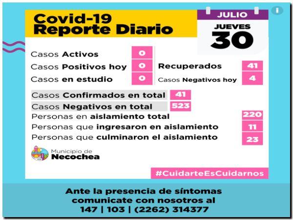 NECOCHEA: No quedan casos en estudio por Covid