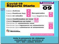 NECOCHEA: Quedan 3 personas en estudio por Covid