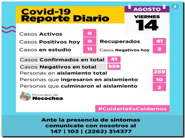 COVID 19: Necochea con 11 personas en estudio