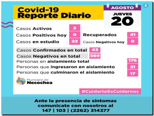 NECOCHEA: Dos casos activos y 22 en estudio por Covid