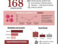 FEMICIDIOS: La Defensoría del Pueblo de la Nación registró 168 en los primeros siete meses del año